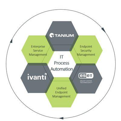 Visualisierung IT Process Automation