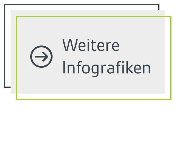 Button mit Link zu weiteren Infografiken