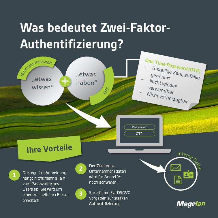 Infografik Zwei-Faktor-Authentifizierung