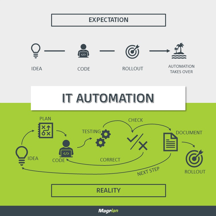 Infografik; IT Automation: Expectation vs. Reality