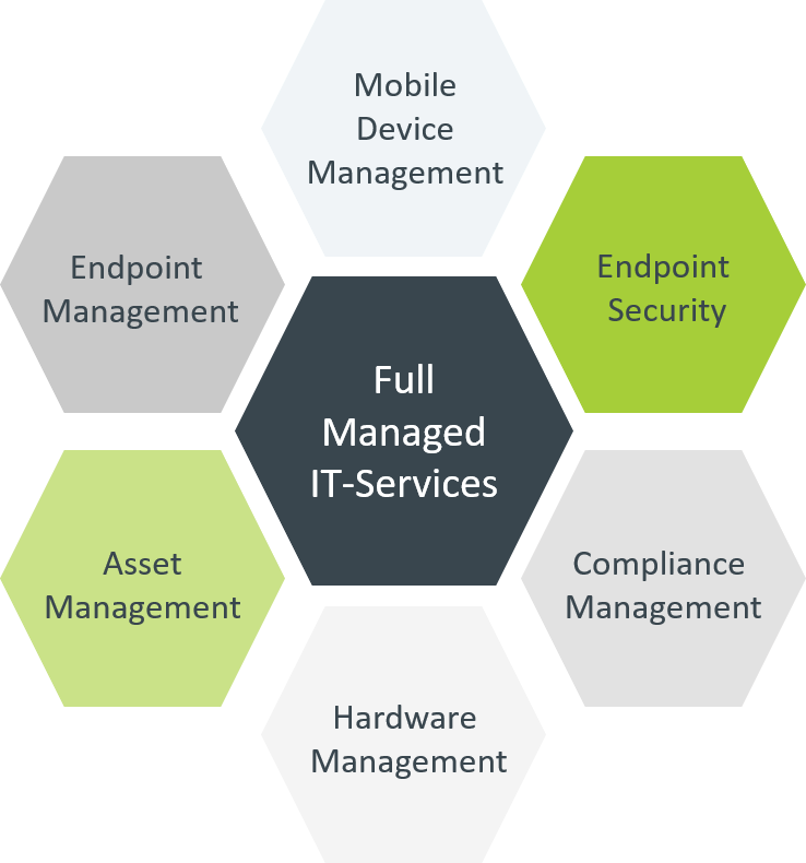 Full Managed IT-Services
